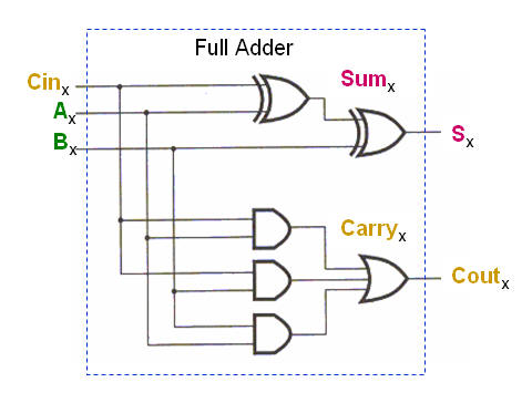 "power efficient carry select adder Advances in electronics is a peer-reviewed ""design of area and power efficient modified carry select adder,"" international journal of computer."