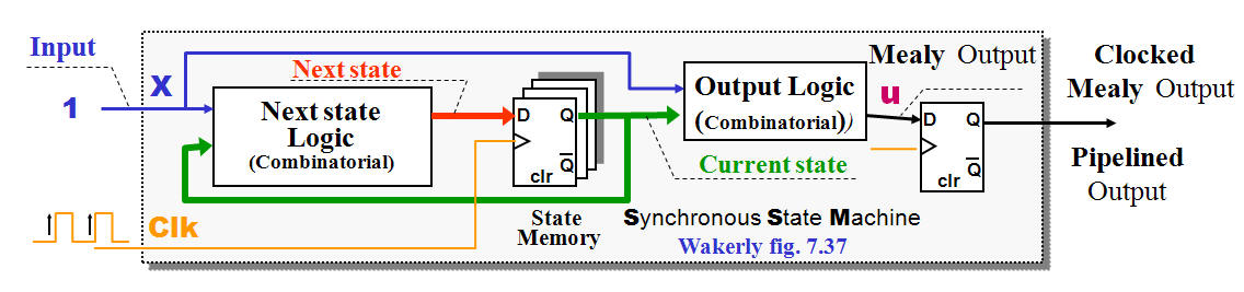 in order to synchronize a mealy output could it be necessary to add an  extra f/f, which solves the problem but also add extra delay