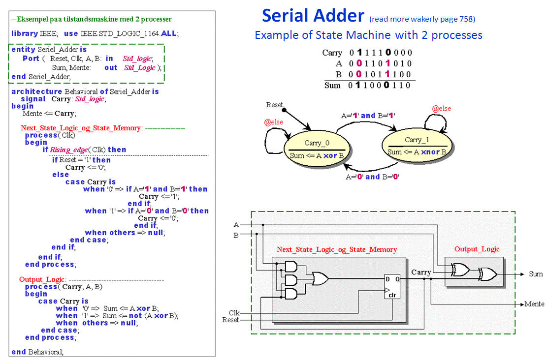 vhdl codes for fsm dating